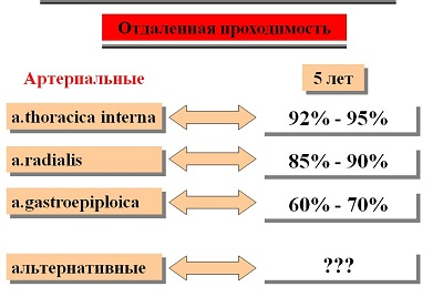 Бимаммарное коронарное шунтирование 1.jpg